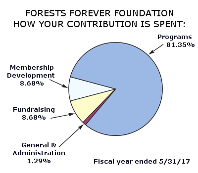 Forests Forever Foundation How Your Contirbution is Spent: Programs 81.35% Membership Development 8.68%, Fundraising 8.68%, General and Administraation 1.29% Fiscal year ended 5/31/17