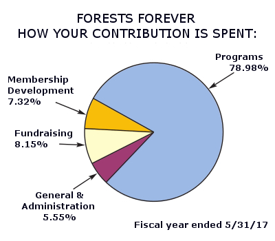 Forests Forever Foundation How Your Contirbution is Spent: Programs 79.98% Membership Development 7.32%, Fundraising 8.15%, General and Administraation 5.55% Fiscal year ended 5/31/17