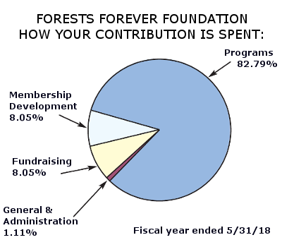 Forests Forever Foundation How Your Contirbution is Spent: Programs 82.79% Membership Development 8.05%, Fundraising 8.05%, General and Administraation 1.11% Fiscal year ended 5/31/18