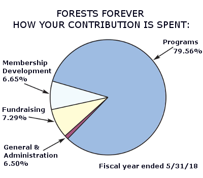 Forests Forever Foundation How Your Contirbution is Spent: Programs 79.56% Membership Development 6.65%, Fundraising 7.29%, General and Administraation 6.50% Fiscal year ended 5/31/18